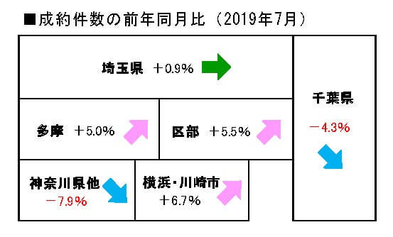 2019年7月度中古マンション成約件数前年同月比
