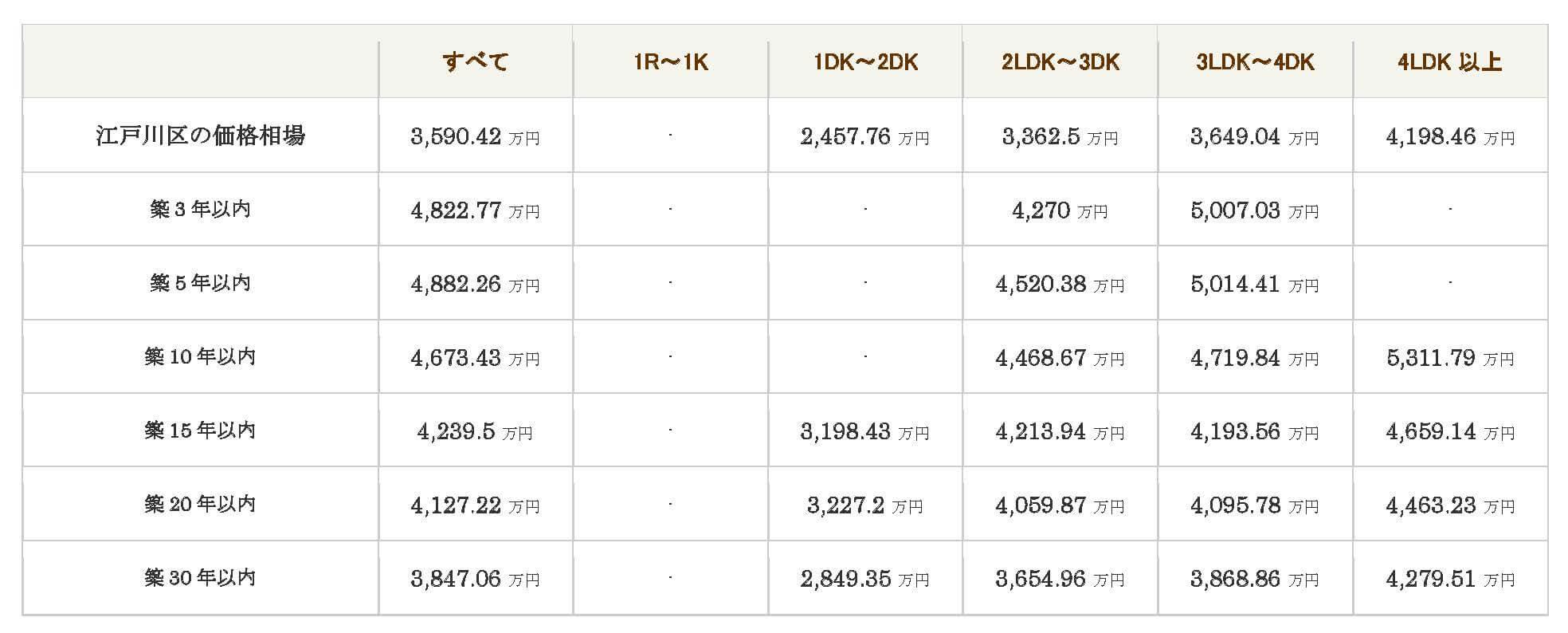 【江戸川区】2019年7月中古マンション相場