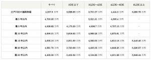 【江戸川区】2019年8月中古戸建相場