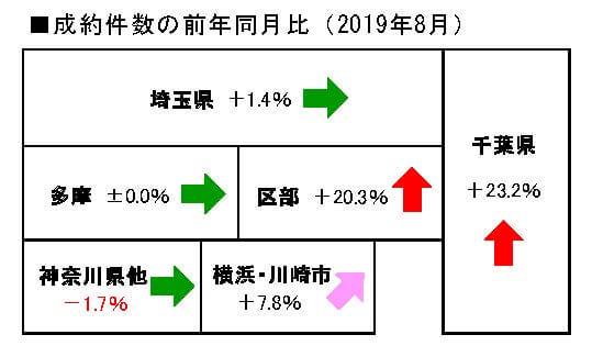 2019年8月の中古マンションの成約件数