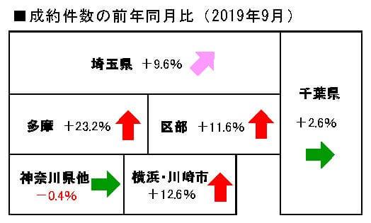 2019年9月度の中古マンション成約件数前年同月比