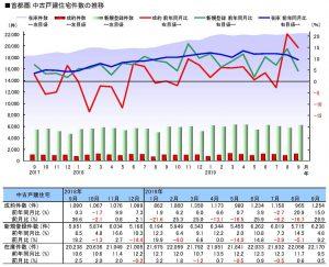 首都圏の中古戸建住宅の件数推移