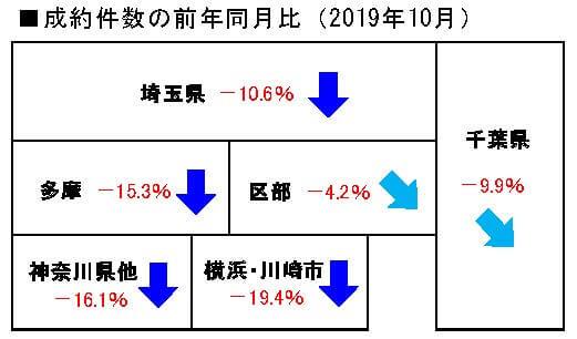 2019年10月の中古マンション成約件数前年同月比
