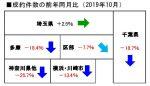 2019年10月の不動産相場・中古戸建成約件数前年同月比
