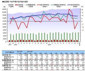 首都圏中古戸建件数の推移