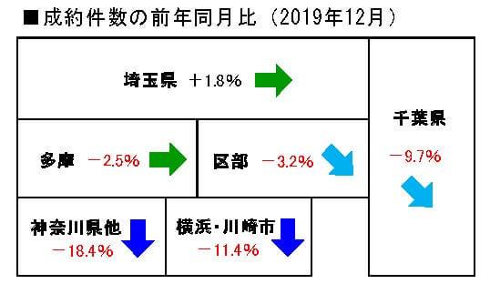 2019年12月の中古戸建成約件数の前年同月比