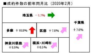 2020年2月の中古マンション成約件数前年同月比