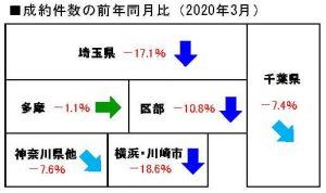 2020年3月の中古マンション成約件数の前年同月比