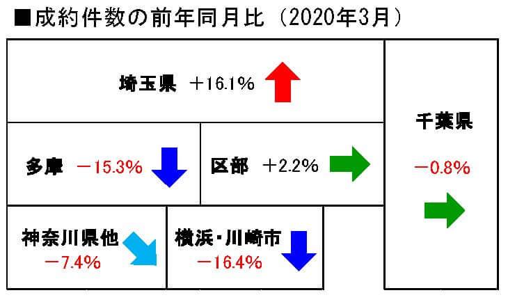 2020年3月の中古戸建成約件数の前年同月比