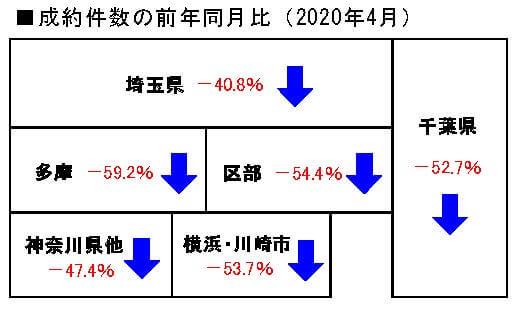 2020年4月の中古マンション成約件数前年同月比