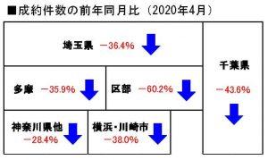2020年4月の中古戸建成約件数の前年同月比