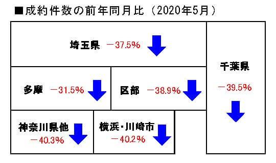 2020年5月の中古マンション成約件数の前年同月比