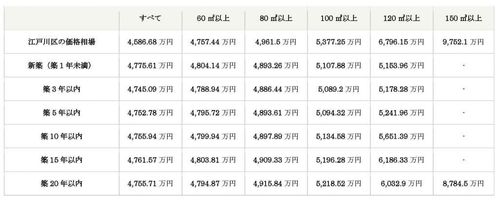 【江戸川区】2020年6月中古戸建相場
