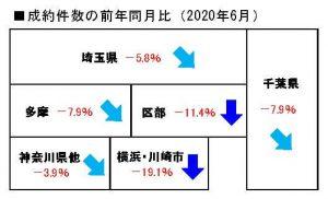 2020年6月度の中古マンション成約件数前年同月比