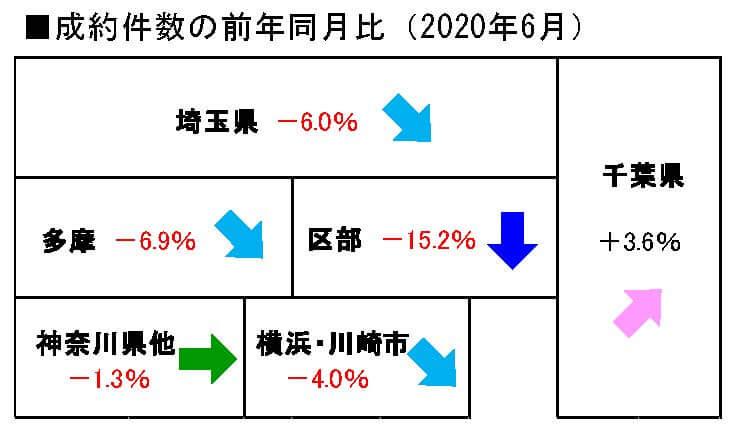 2020年6月の中古戸建の成約件数