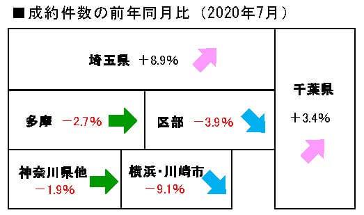 2020年7月度の中古マンション成約件数前年同月比