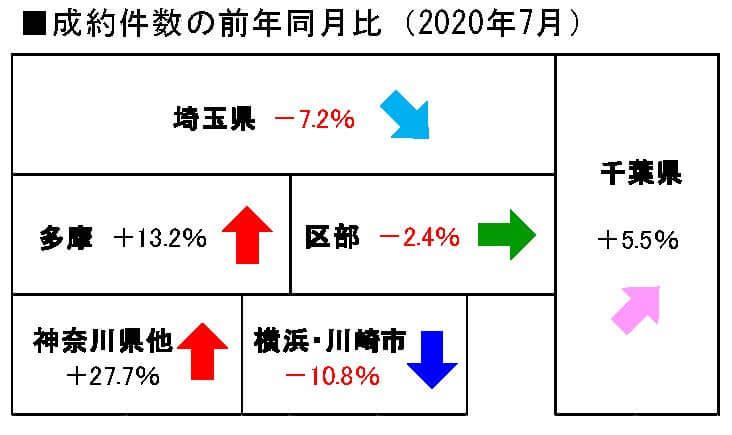 2020年7月度の中古戸建成約件数前年同月比