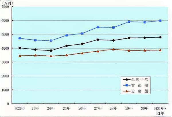 新築マンションの地域別平均分譲価格の推移