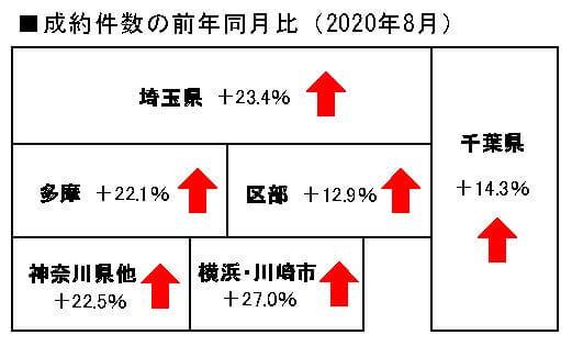 中古マンション成約件数の前年同月比