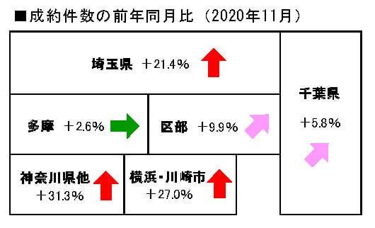 中古マンションの成約件数の前年同月比