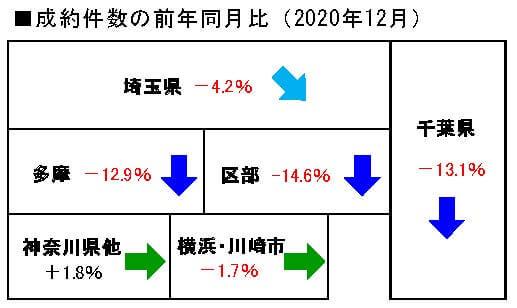 2020年12月の中古マンション成約件数前年同月比