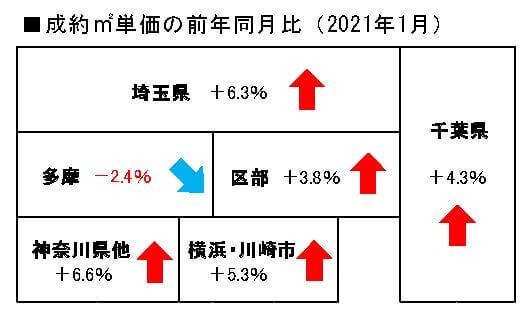 中古マンション地域別成約単価の前年同月比
