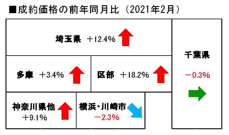中古戸建地域別成約単価の前年同月比