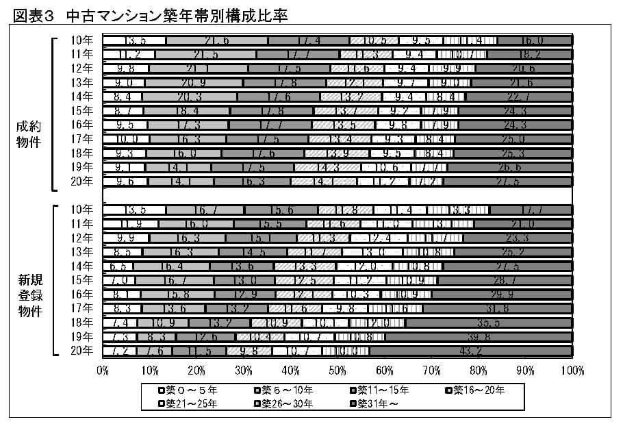 中古マンション築年帯別構成比率
