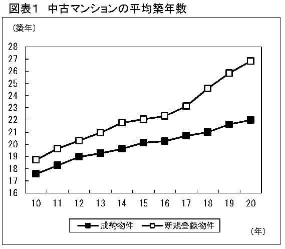 中古マンションの平均築年数