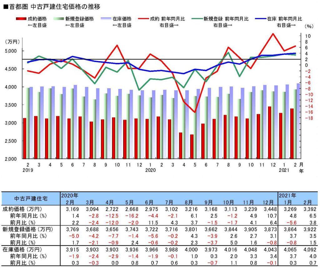 首都圏中古戸建価格の推移