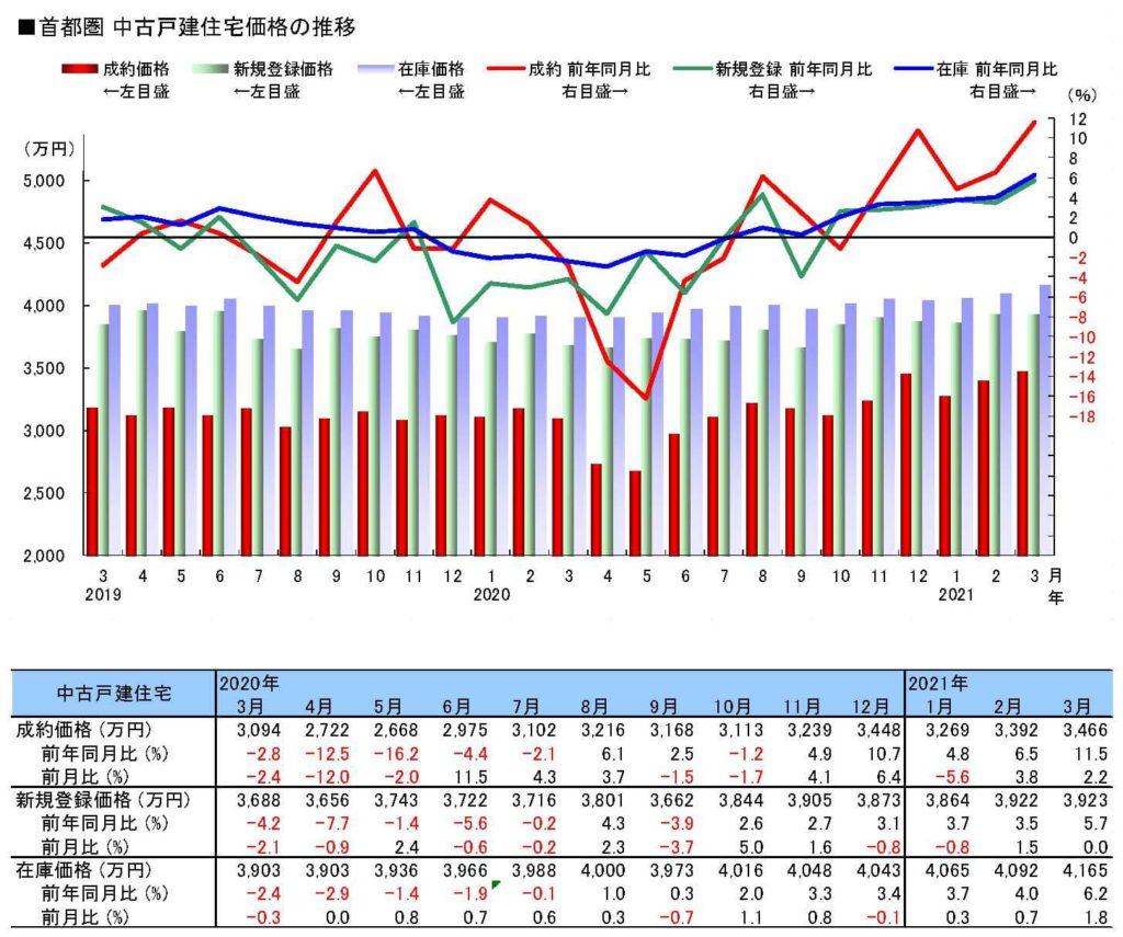 首都圏「中古戸建」住宅価格の推移