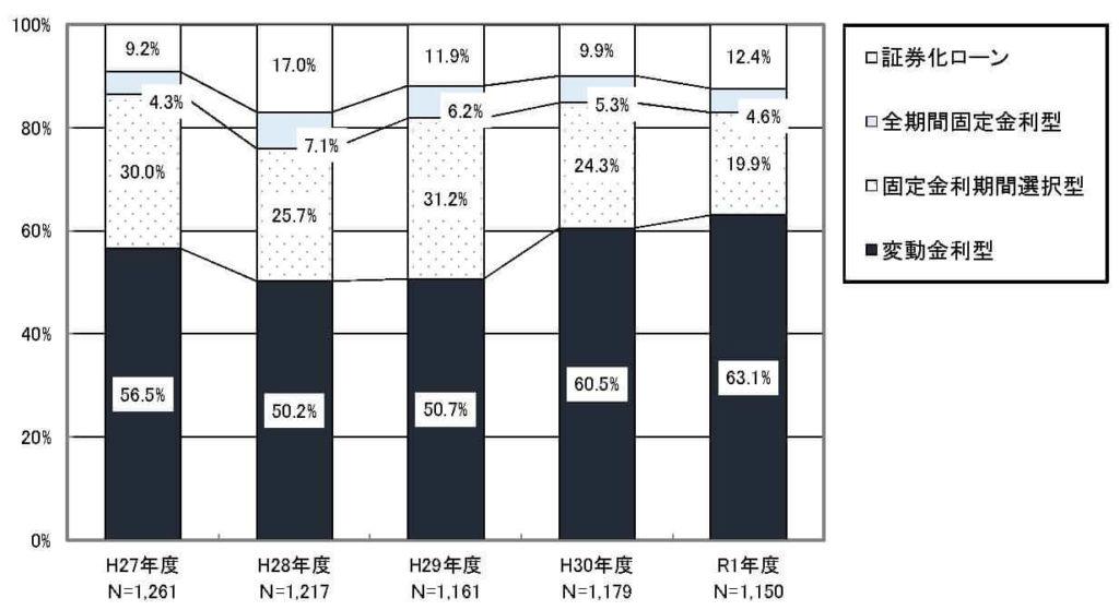 住宅ローン貸出金利の割合