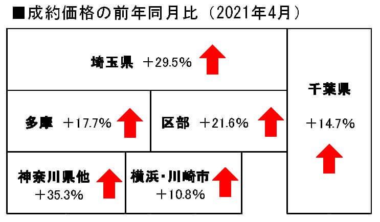 首都圏中古戸建の地域別成約価格前年同月比