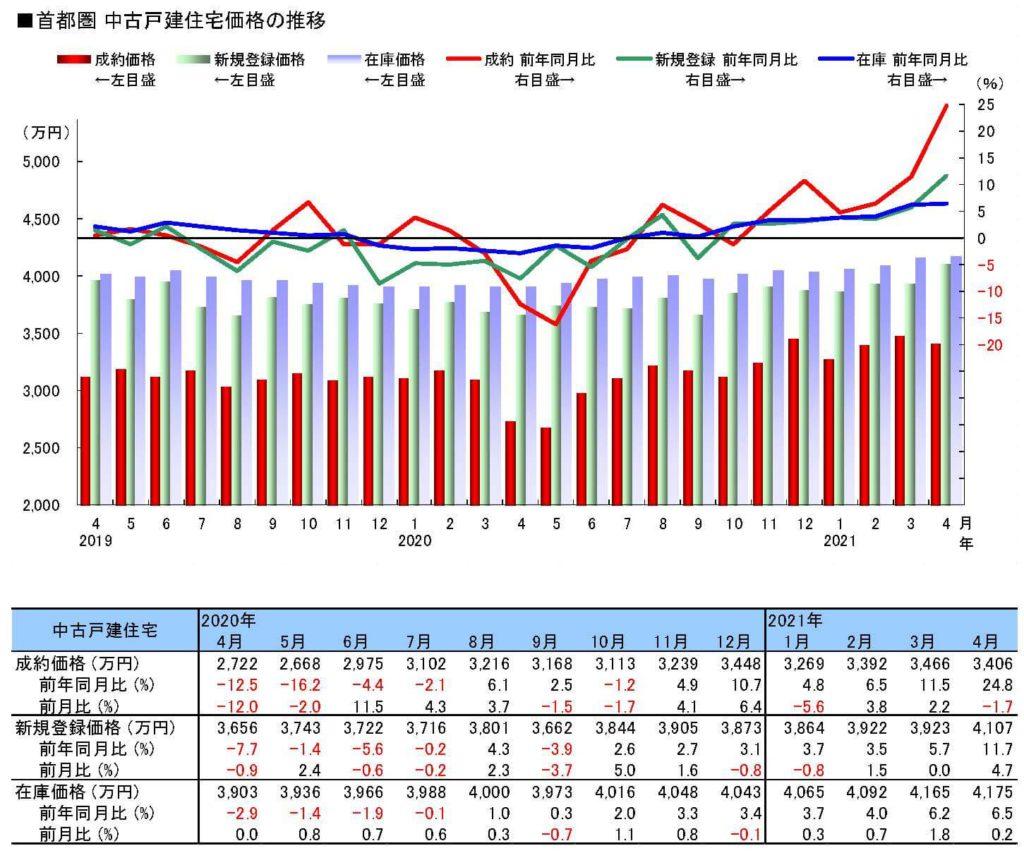 首都圏中古戸建住宅価格の推移