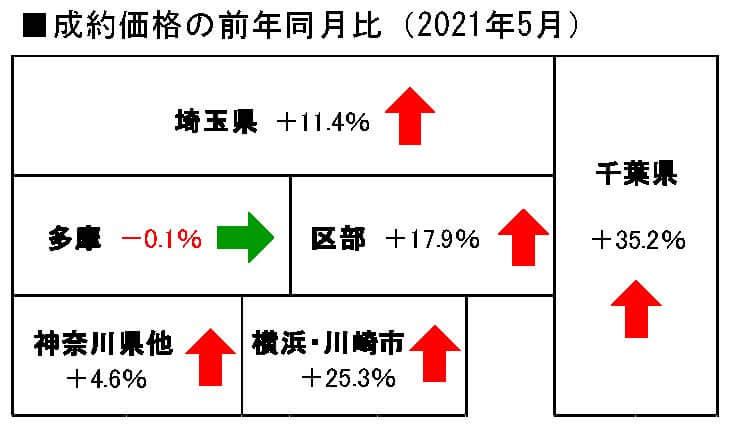 中古戸建地域別成約価格の前年同月比