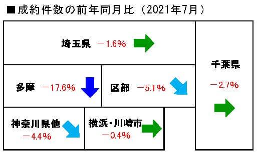 2021年7月の中古マンション成約件数前年同月比