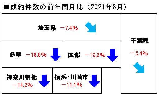 2021年8月の中古マンション成約件数前年同月比