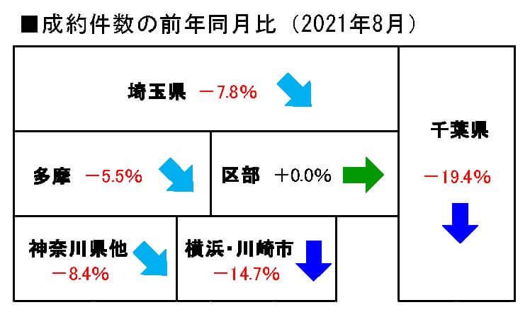 2021年8月の中古戸建成約件数前年同月比
