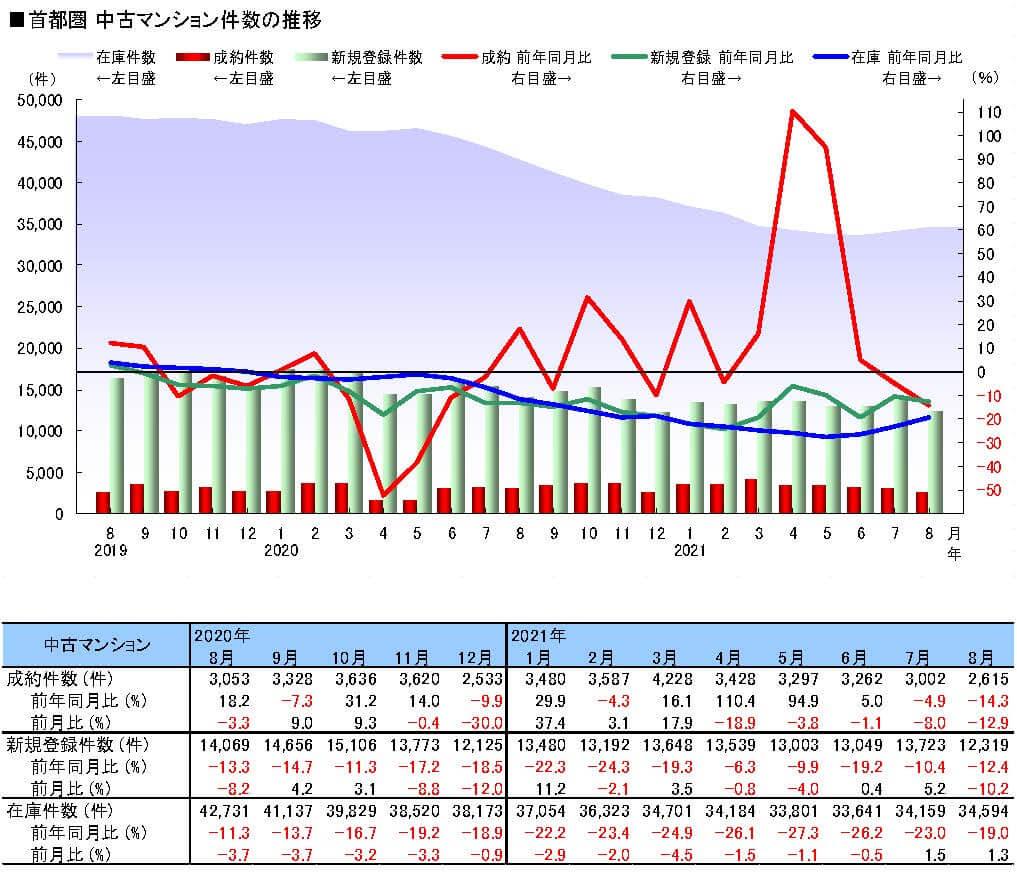 首都圏中古マンション件数の推移
